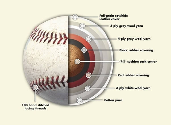 The structure of a baseball