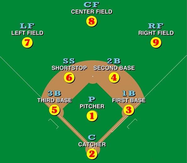 9 baseball positions