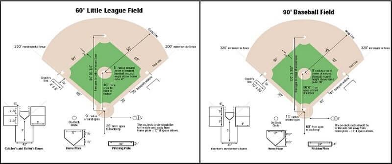 60 vs 90 Baseball Field