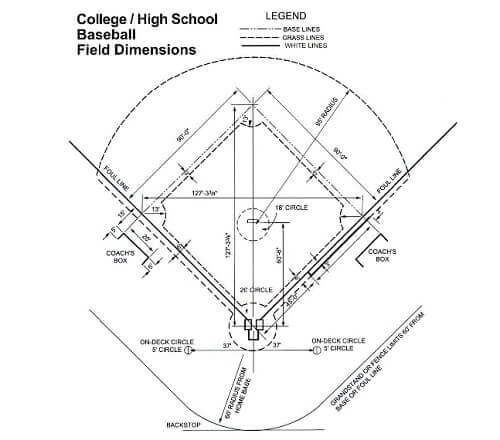 college and high school baseball field dimensions